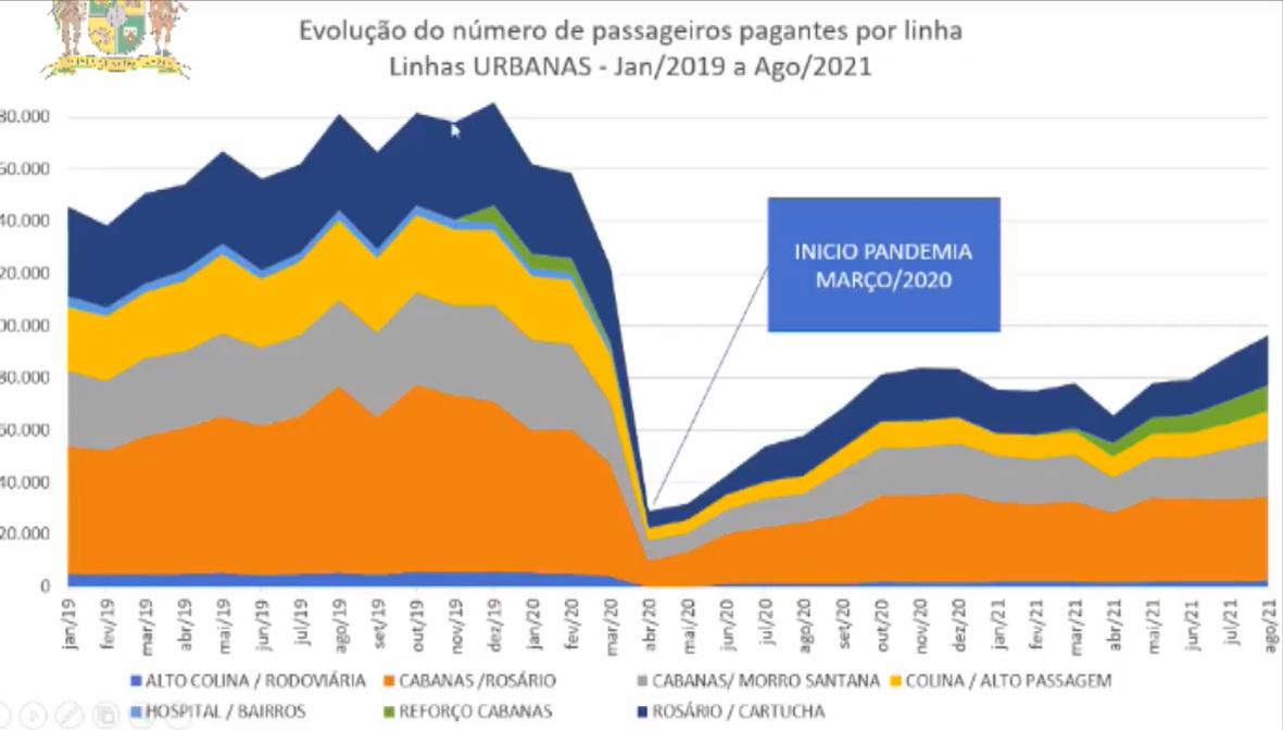 Mesmo na Onda Verde, número de passageiros ainda é 60% menor que antes da pandemia em Mariana